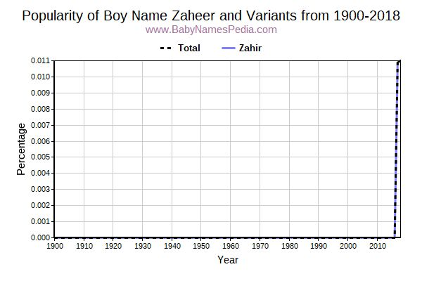 Variant Popularity Trend  for Zaheer  from 1900 to 2016