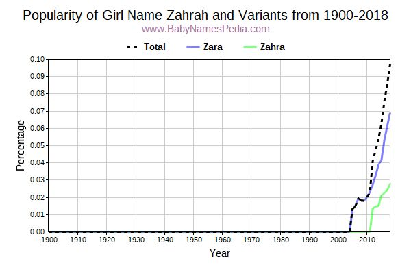 Variant Popularity Trend  for Zahrah  from 1900 to 2017