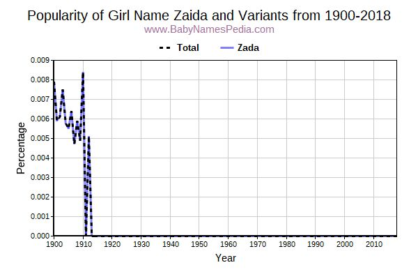 Variant Popularity Trend  for Zaida  from 1900 to 2018