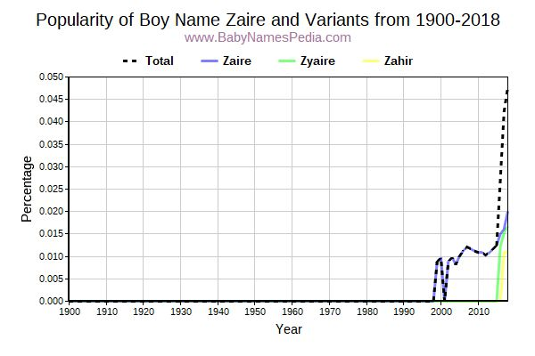 Variant Popularity Trend  for Zaire  from 1900 to 2016