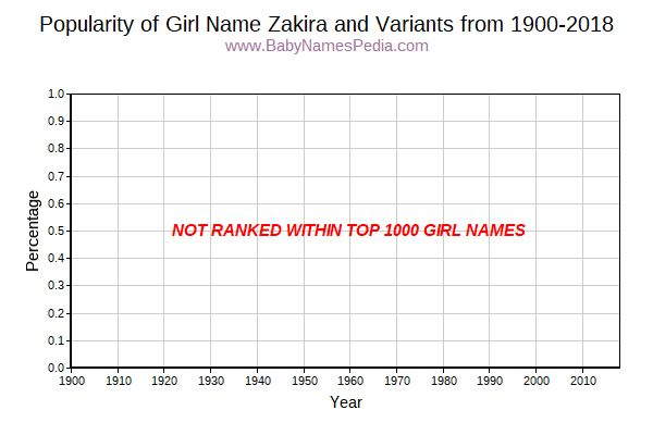 Variant Popularity Trend  for Zakira  from 1900 to 2018
