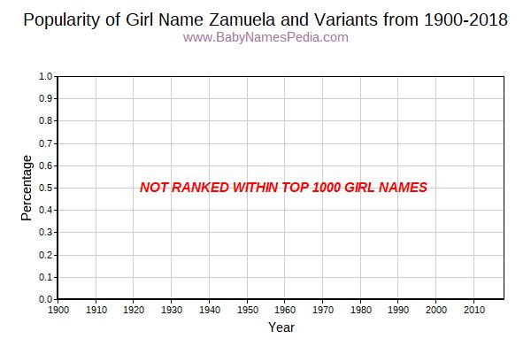 Variant Popularity Trend  for Zamuela  from 1900 to 2018