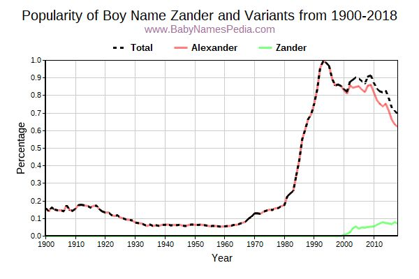 Variant Popularity Trend  for Zander  from 1900 to 2018