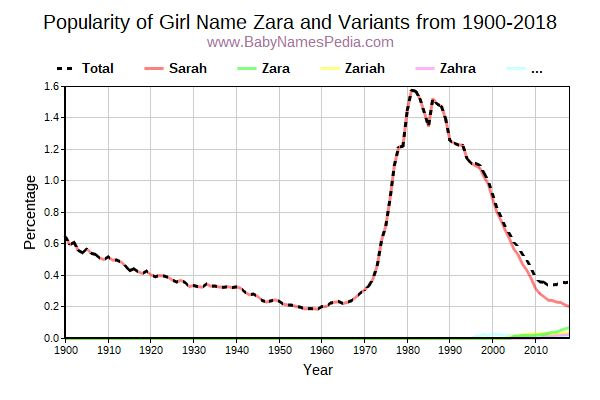 Variant Popularity Trend  for Zara  from 1900 to 2017