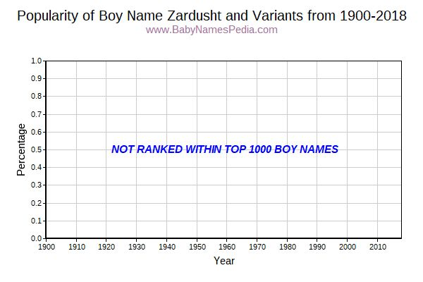 Variant Popularity Trend  for Zardusht  from 1900 to 2015