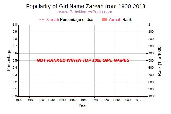 Popularity Trend  for Zareah  from 1900 to 2016