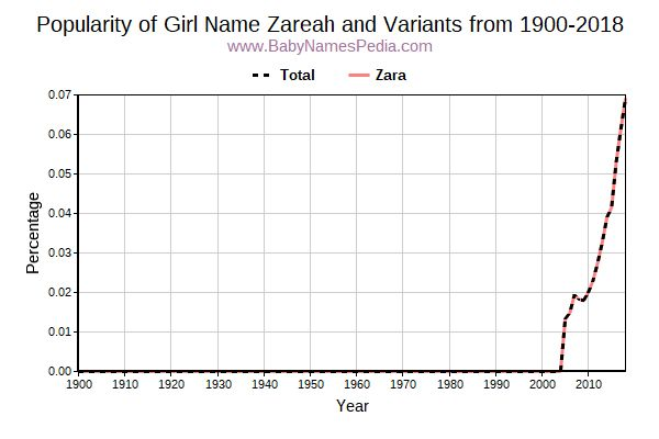 Variant Popularity Trend  for Zareah  from 1900 to 2016