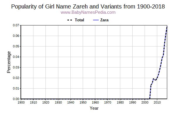 Variant Popularity Trend  for Zareh  from 1900 to 2017