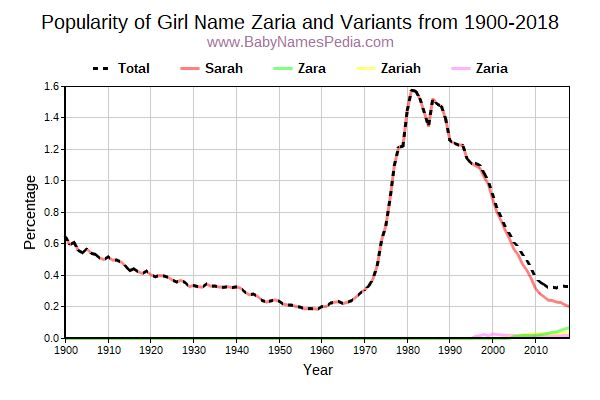 Variant Popularity Trend  for Zaria  from 1900 to 2015