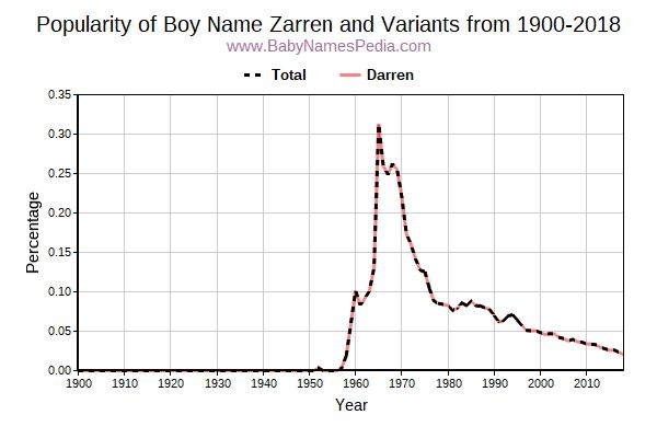 Variant Popularity Trend  for Zarren  from 1900 to 2016