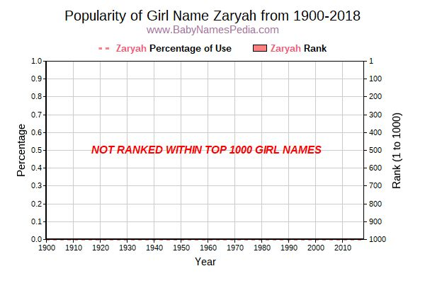 Popularity Trend  for Zaryah  from 1900 to 2015