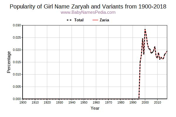 Variant Popularity Trend  for Zaryah  from 1900 to 2015