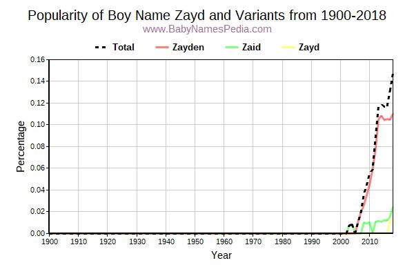 Variant Popularity Trend  for Zayd  from 1900 to 2016