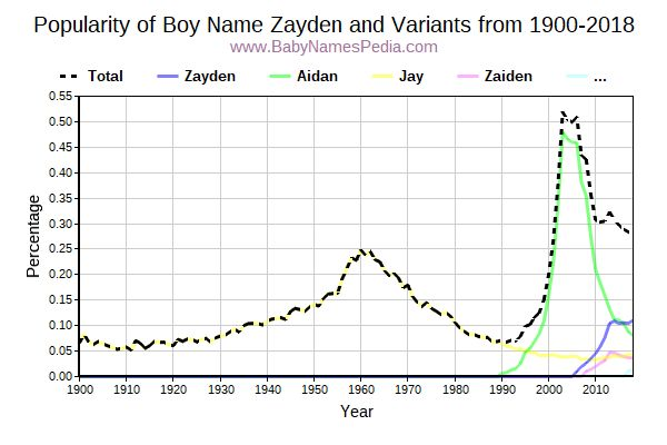 Variant Popularity Trend  for Zayden  from 1900 to 2015