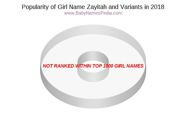 Variant Popularity Chart  for Zayitah  in 2018