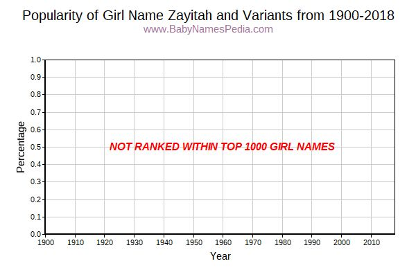 Variant Popularity Trend  for Zayitah  from 1900 to 2018