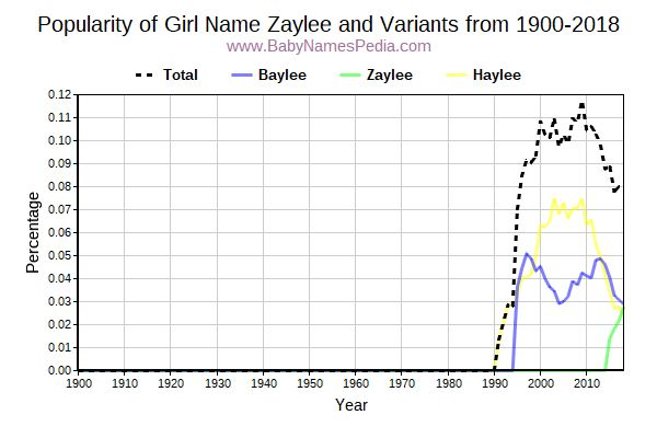 Zaylee - Meaning of Zaylee, What does Zaylee mean?
