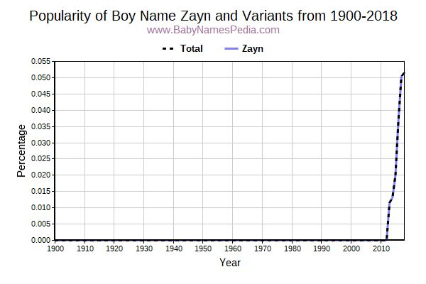 Variant Popularity Trend  for Zayn  from 1900 to 2015