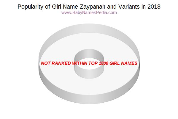 Variant Popularity Chart  for Zaypanah  in 2016