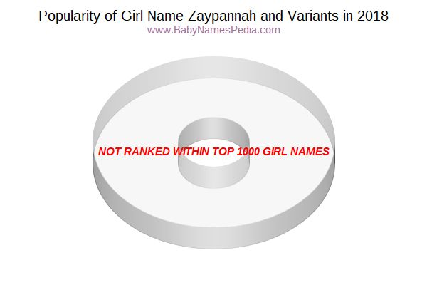 Variant Popularity Chart  for Zaypannah  in 2015