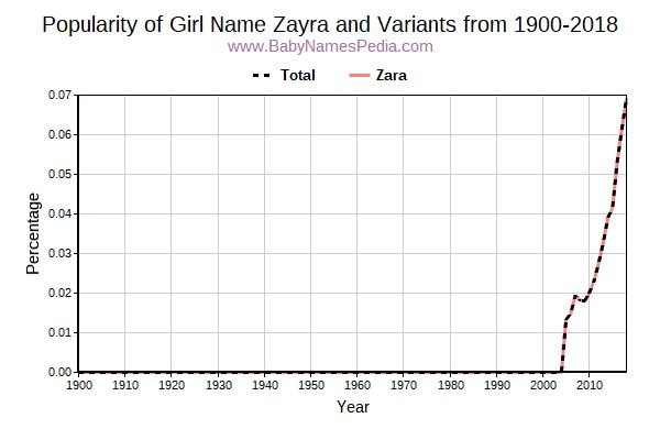 Variant Popularity Trend  for Zayra  from 1900 to 2016