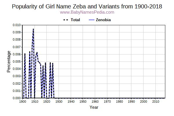 Variant Popularity Trend  for Zeba  from 1900 to 2016