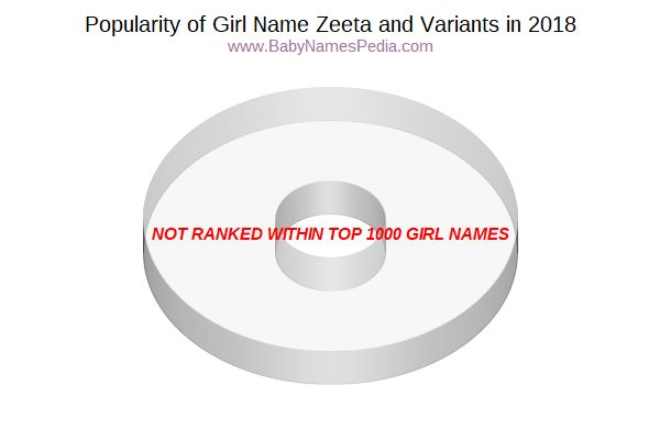 Variant Popularity Chart  for Zeeta  in 2018