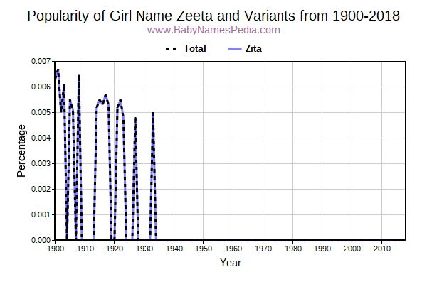 Variant Popularity Trend  for Zeeta  from 1900 to 2018