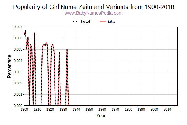 Variant Popularity Trend  for Zeita  from 1900 to 2018