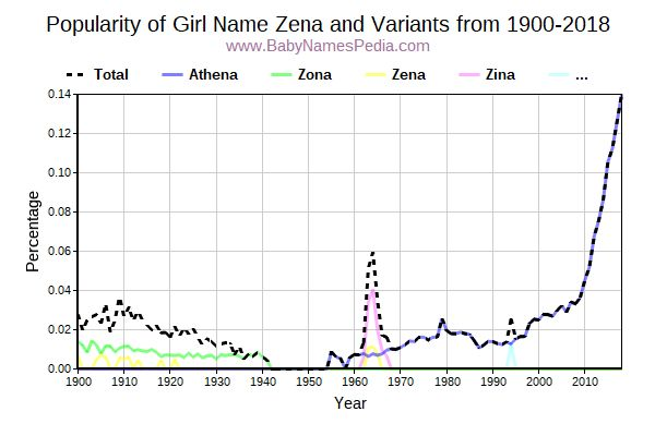 Variant Popularity Trend  for Zena  from 1900 to 2018