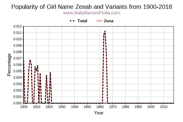 Variant Popularity Trend  for Zenah  from 1900 to 2016