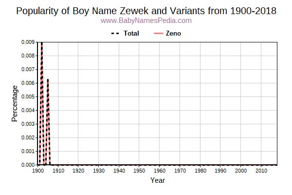 Variant Popularity Trend  for Zewek  from 1900 to 2017