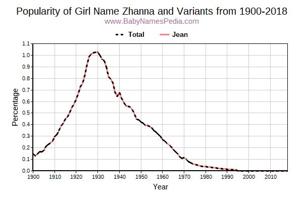 Variant Popularity Trend  for Zhanna  from 1900 to 2015