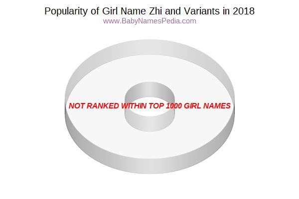Variant Popularity Chart  for Zhi  in 2018