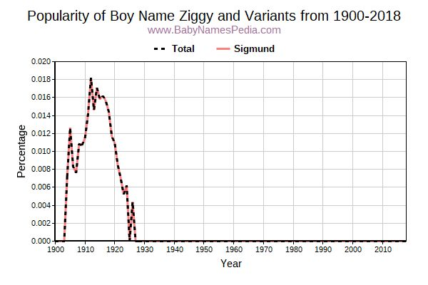 Variant Popularity Trend  for Ziggy  from 1900 to 2016