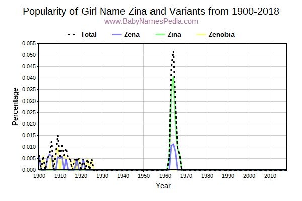 Variant Popularity Trend  for Zina  from 1900 to 2016