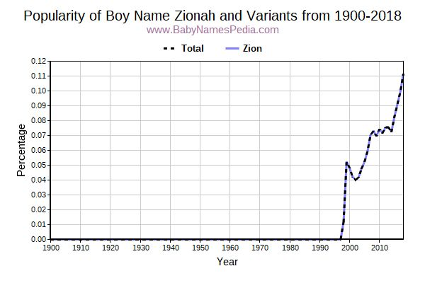 Variant Popularity Trend  for Zionah  from 1900 to 2016