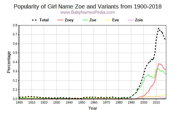 Variant Popularity Trend  for Zoe  from 1900 to 2018