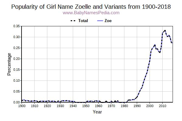 Variant Popularity Trend  for Zoelle  from 1900 to 2015