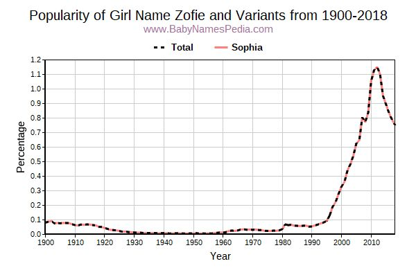 Variant Popularity Trend  for Zofie  from 1900 to 2016