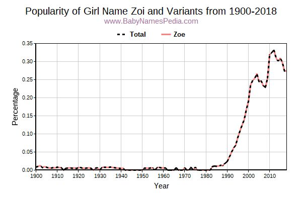 Variant Popularity Trend  for Zoi  from 1900 to 2015