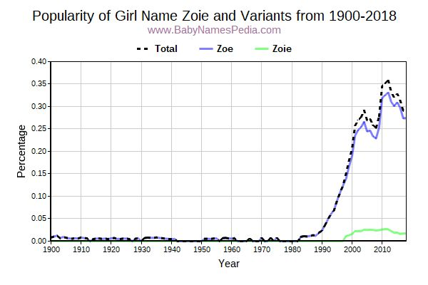 Variant Popularity Trend  for Zoie  from 1900 to 2016