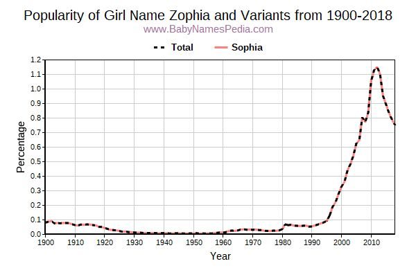 Variant Popularity Trend  for Zophia  from 1900 to 2016