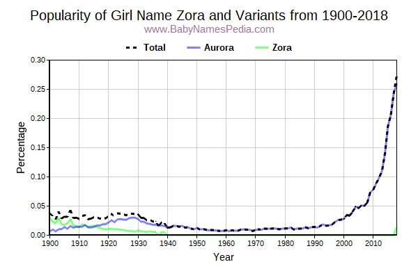 Variant Popularity Trend  for Zora  from 1900 to 2016