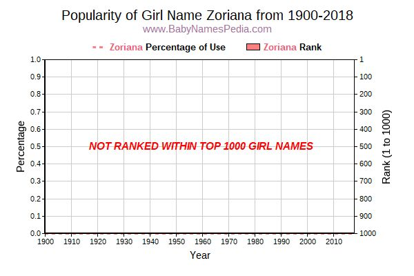 Popularity Trend  for Zoriana  from 1900 to 2015