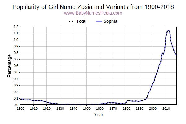 Variant Popularity Trend  for Zosia  from 1900 to 2016