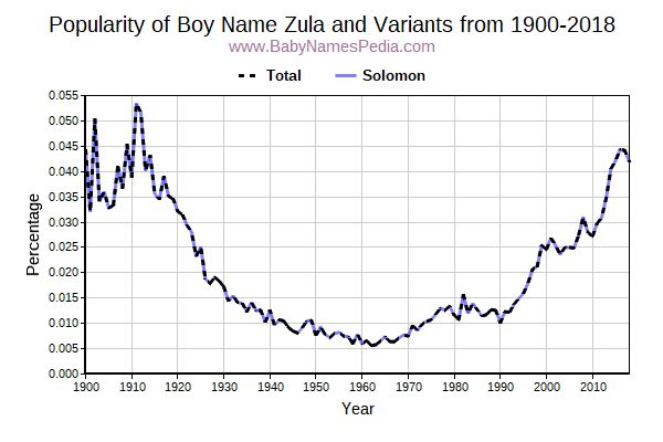 Variant Popularity Trend  for Zula  from 1900 to 2016