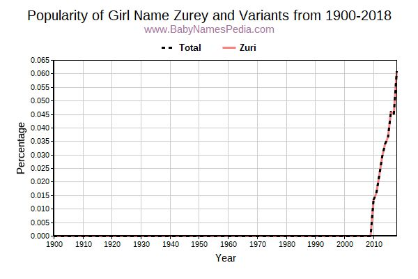 Variant Popularity Trend  for Zurey  from 1900 to 2015