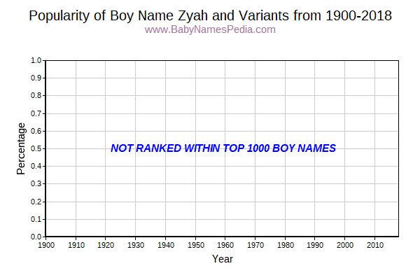 Variant Popularity Trend  for Zyah  from 1900 to 2015