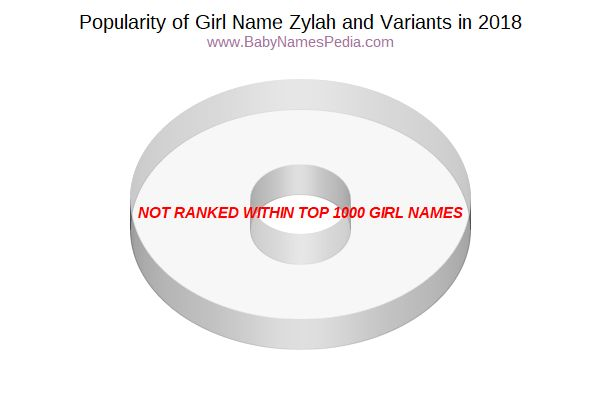 Variant Popularity Chart  for Zylah  in 2015